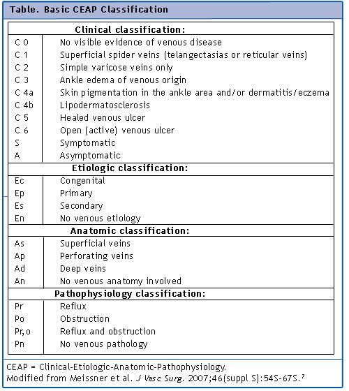 Chronic Venous Insufficiency | Johns Hopkins Medicine ...